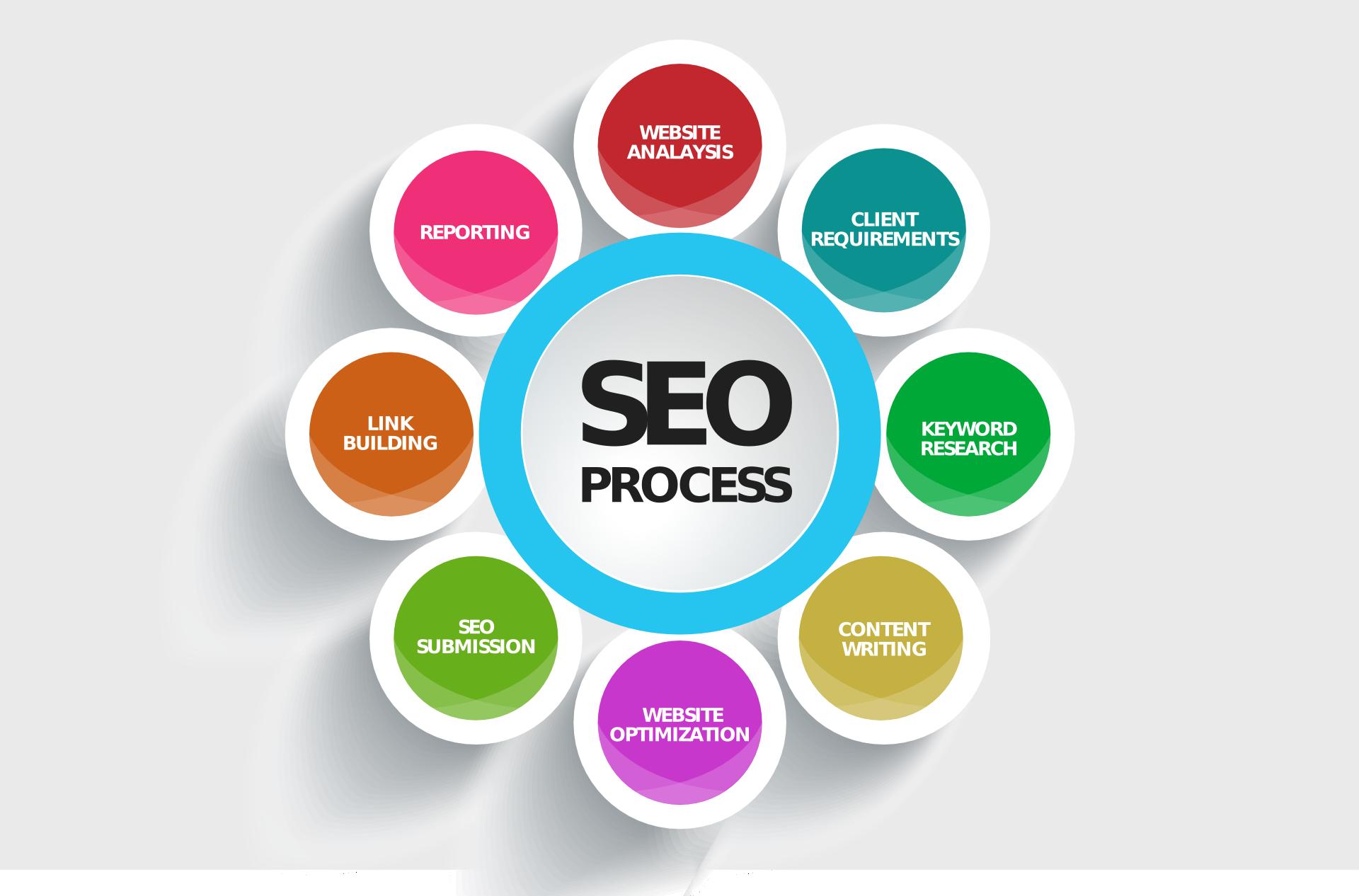 search engine optimisation, SEO expert in Dunmow, Essex